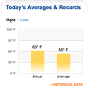 Historical Averages link is on the right hand side below the first screenful of information