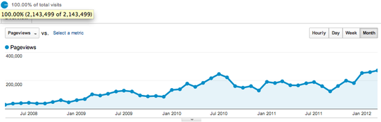 Pageviews per month from April 2008 to March 2012